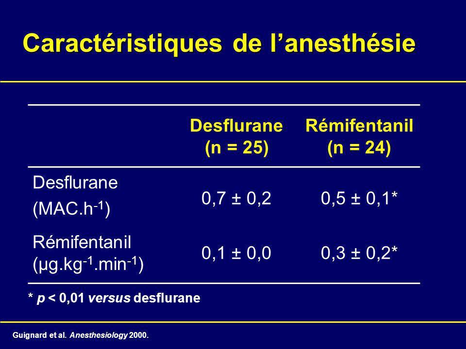 Caractéristiques de lanesthésie 0,3 ± 0,2*0,1 ± 0,0 Rémifentanil (µg.kg -1.min -1 ) 0,5 ± 0,1*0,7 ± 0,2 Desflurane (MAC.h -1 ) Rémifentanil (n = 24) Desflurane (n = 25) * p < 0,01 versus desflurane Guignard et al.