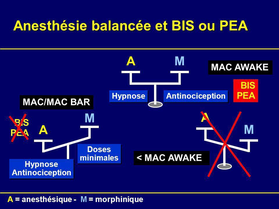 A A = anesthésique - M = morphinique M A A M M < MAC AWAKE MAC AWAKE MAC/MAC BAR Antinociception Hypnose Antinociception Hypnose Antinociception Doses