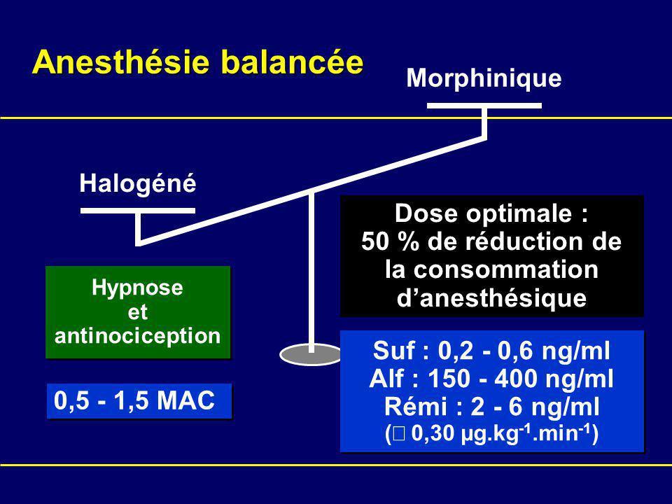 Halogéné Morphinique Dose optimale : 50 % de réduction de la consommation danesthésique Suf : 0,2 - 0,6 ng/ml Alf : 150 - 400 ng/ml Rémi : 2 - 6 ng/ml ( 0,30 µg.kg -1.min -1 ) Suf : 0,2 - 0,6 ng/ml Alf : 150 - 400 ng/ml Rémi : 2 - 6 ng/ml ( 0,30 µg.kg -1.min -1 ) Hypnose et antinociception Hypnose et antinociception 0,5 - 1,5 MAC Anesthésie balancée