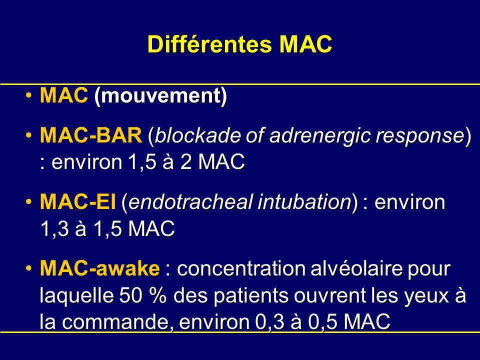 Différentes MAC MAC (mouvement)MAC (mouvement) MAC-BAR (blockade of adrenergic response) : environ 1,5 à 2 MACMAC-BAR (blockade of adrenergic response) : environ 1,5 à 2 MAC MAC-EI (endotracheal intubation) : environ 1,3 à 1,5 MACMAC-EI (endotracheal intubation) : environ 1,3 à 1,5 MAC MAC-awake : concentration alvéolaire pour laquelle 50 % des patients ouvrent les yeux à la commande, environ 0,3 à 0,5 MACMAC-awake : concentration alvéolaire pour laquelle 50 % des patients ouvrent les yeux à la commande, environ 0,3 à 0,5 MAC
