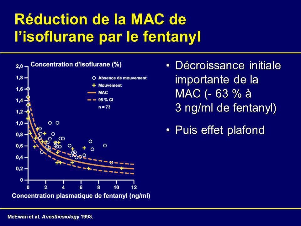 Réduction de la MAC de lisoflurane par le fentanyl Décroissance initiale importante de la MAC (- 63 % à 3 ng/ml de fentanyl)Décroissance initiale importante de la MAC (- 63 % à 3 ng/ml de fentanyl) Puis effet plafondPuis effet plafond McEwan et al.