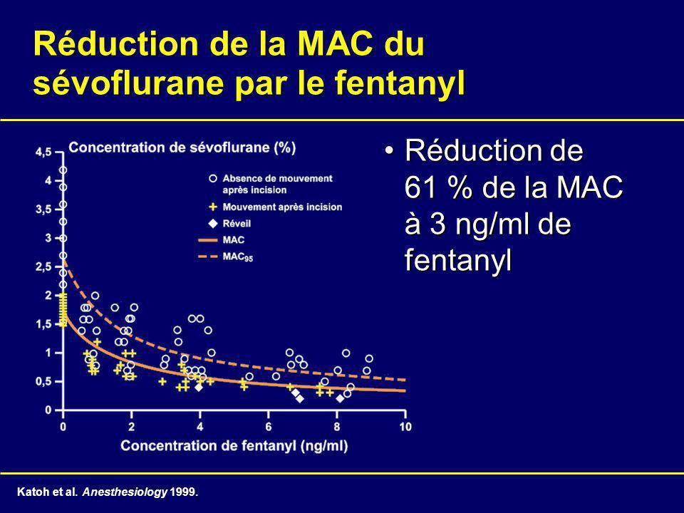 Réduction de la MAC du sévoflurane par le fentanyl Réduction de 61 % de la MAC à 3 ng/ml de fentanylRéduction de 61 % de la MAC à 3 ng/ml de fentanyl Katoh et al.