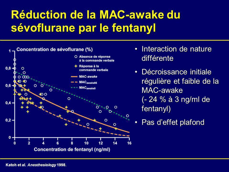 Réduction de la MAC-awake du sévoflurane par le fentanyl Interaction de nature différenteInteraction de nature différente Décroissance initiale régulière et faible de la MAC-awake (- 24 % à 3 ng/ml de fentanyl)Décroissance initiale régulière et faible de la MAC-awake (- 24 % à 3 ng/ml de fentanyl) Pas deffet plafondPas deffet plafond Katoh et al.