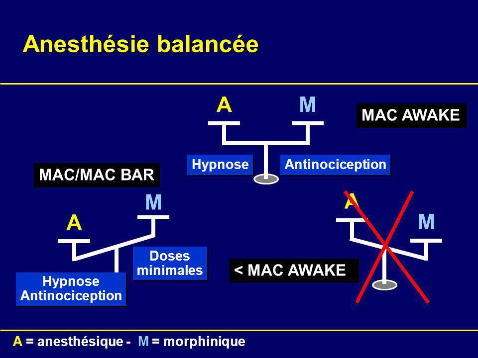 A A = anesthésique - M = morphinique M A A M M < MAC AWAKE MAC AWAKE MAC/MAC BAR Antinociception Hypnose Antinociception Hypnose Antinociception Doses minimales Doses minimales Anesthésie balancée
