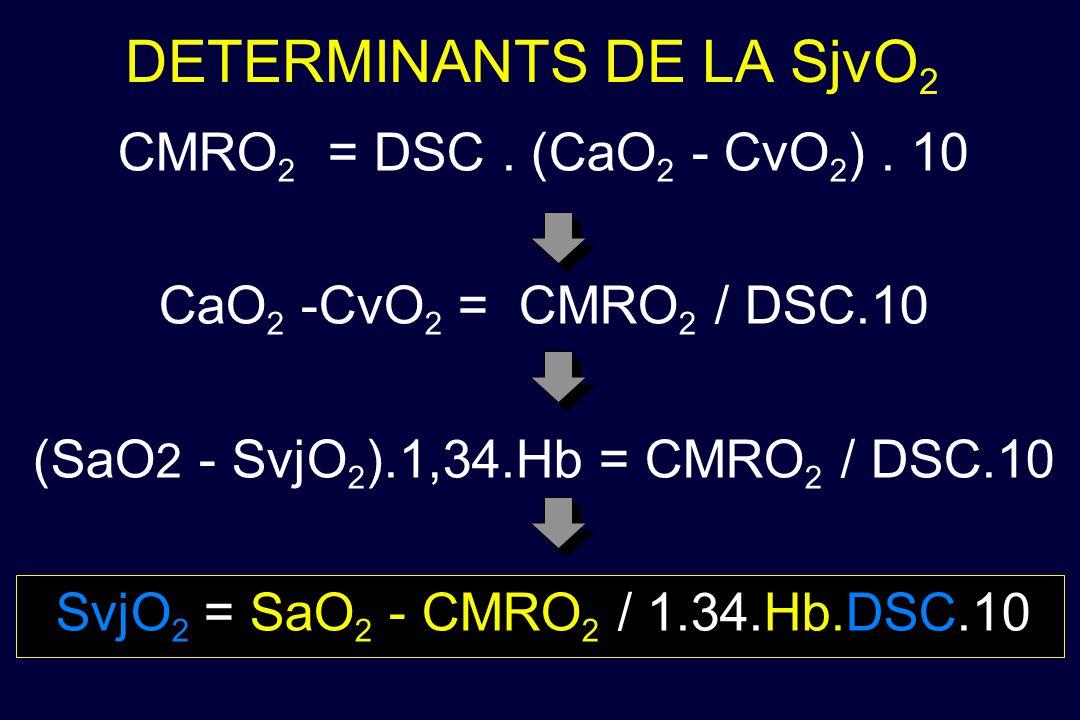 DETERMINANTS DE LA SjvO 2 CMRO 2 = DSC. (CaO 2 - CvO 2 ). 10 CaO 2 -CvO 2 = CMRO 2 / DSC.10 (SaO 2 - SvjO 2 ).1,34.Hb = CMRO 2 / DSC.10 SvjO 2 = SaO 2