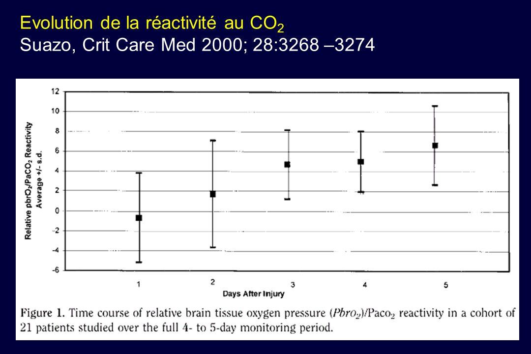 Evolution de la réactivité au CO 2 Suazo, Crit Care Med 2000; 28:3268 –3274