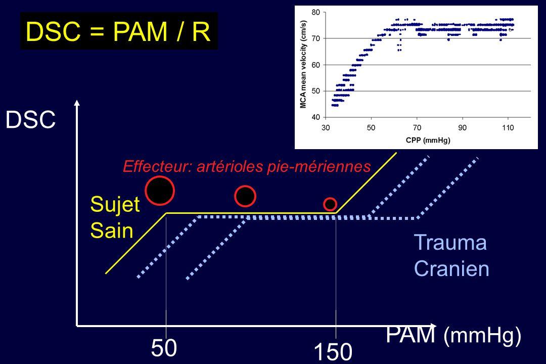 DSC PAM (mmHg) 50 150 DSC = PAM / R Trauma Cranien Sujet Sain Effecteur: artérioles pie-mériennes