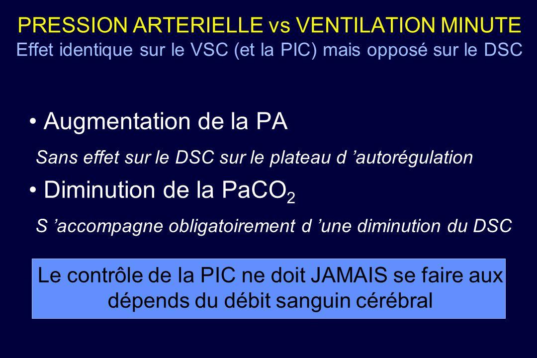 PRESSION ARTERIELLE vs VENTILATION MINUTE Effet identique sur le VSC (et la PIC) mais opposé sur le DSC Augmentation de la PA Sans effet sur le DSC su