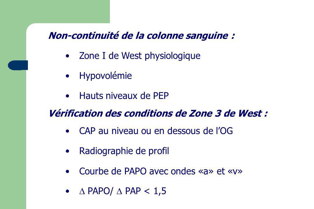 Non-continuité de la colonne sanguine : Zone I de West physiologique Hypovolémie Hauts niveaux de PEP Vérification des conditions de Zone 3 de West :