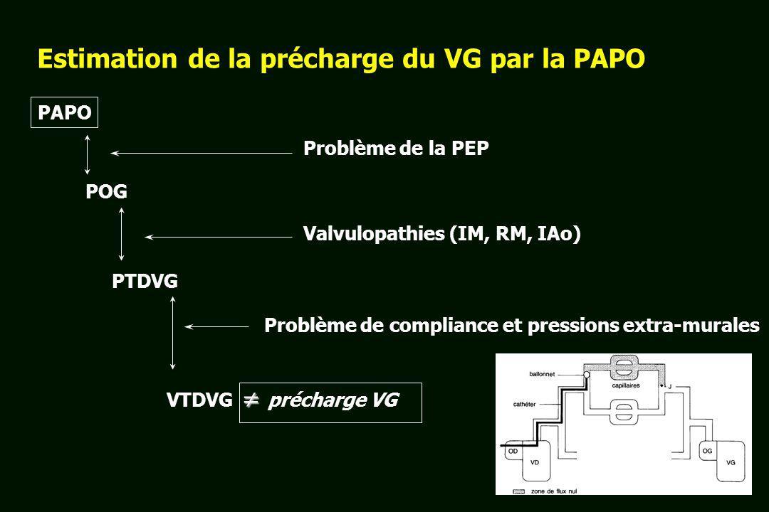Estimation de la précharge du VG par la PAPO PAPO PTDVG POG VTDVG précharge VG Problème de la PEP Valvulopathies (IM, RM, IAo) Problème de compliance