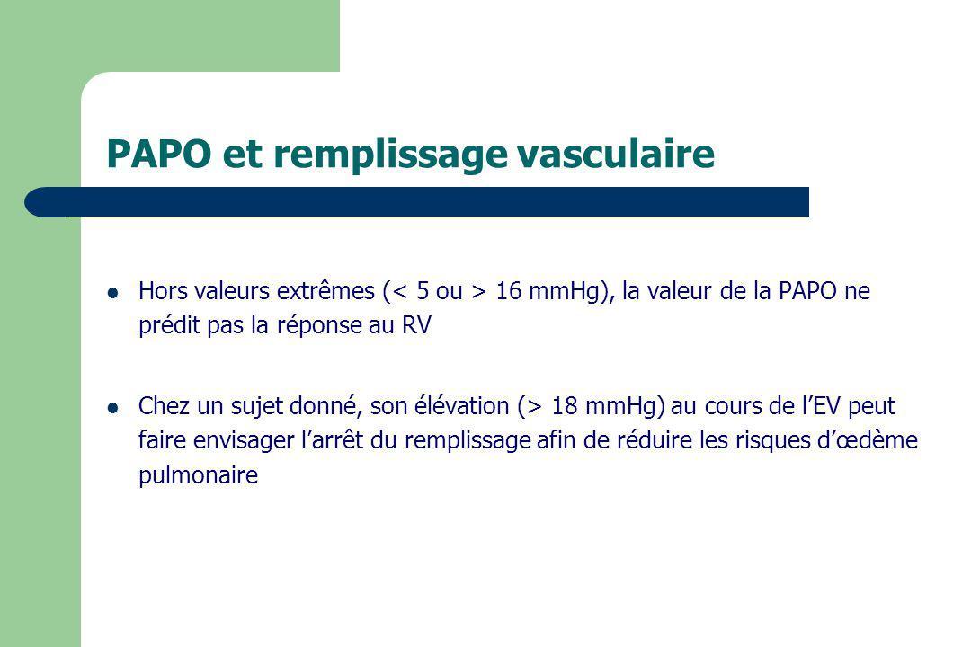 PAPO et remplissage vasculaire Hors valeurs extrêmes ( 16 mmHg), la valeur de la PAPO ne prédit pas la réponse au RV Chez un sujet donné, son élévatio