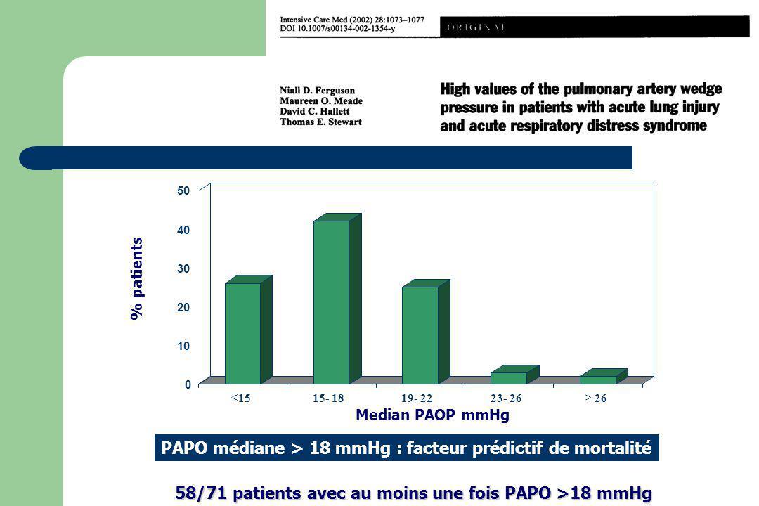 58/71 patients avec au moins une fois PAPO >18 mmHg 0 10 20 30 40 50 <1515- 1819- 2223- 26> 26 Median PAOP mmHg % patients PAPO médiane > 18 mmHg : fa