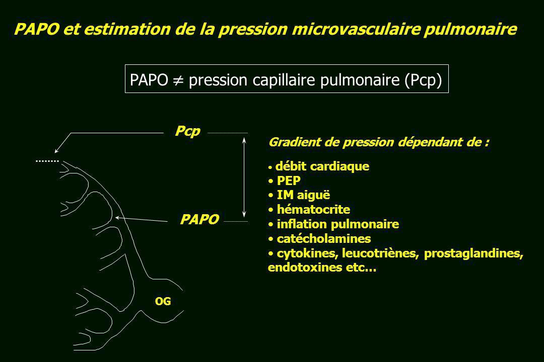 PAPO et estimation de la pression microvasculaire pulmonaire OG Pcp PAPO Gradient de pression dépendant de : débit cardiaque PEP IM aiguë hématocrite