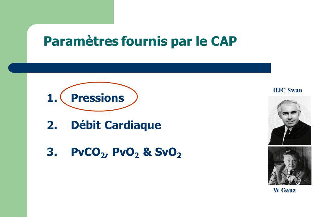 Pressions pression veineuse centrale (PVC) pression auriculaire droite (POD) pression ventriculaire droite (PVD) pression artérielle pulmonaire (PAP) pression artérielle pulmonaire docclusion (PAPO) pression distale bloquée (PDP) pression capillaire pulmonaire (PCP) Cheminement du cathéter