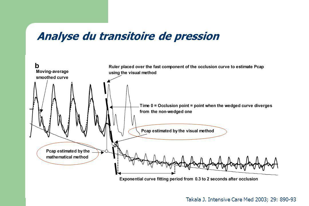 Analyse du transitoire de pression