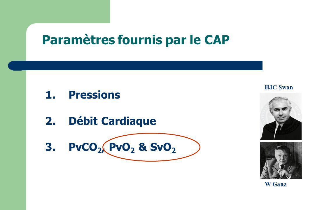 1.Pressions 2.Débit Cardiaque 3.PvCO 2, PvO 2 & SvO 2 Paramètres fournis par le CAP HJC Swan W Ganz