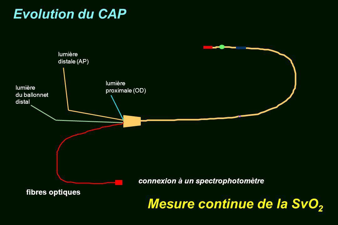 lumière distale (AP) lumière du ballonnet distal lumière proximale (OD) Evolution du CAP connexion à un spectrophotomètre Mesure continue de la SvO 2