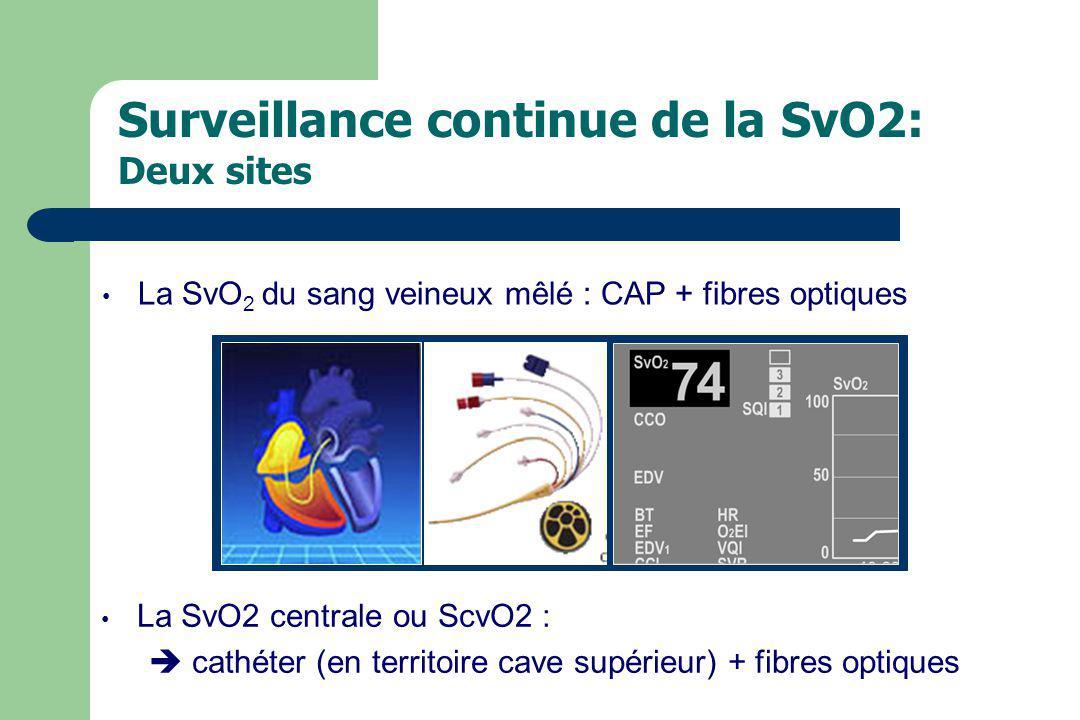 La SvO 2 du sang veineux mêlé : CAP + fibres optiques Surveillance continue de la SvO2: Deux sites La SvO2 centrale ou ScvO2 : cathéter (en territoire