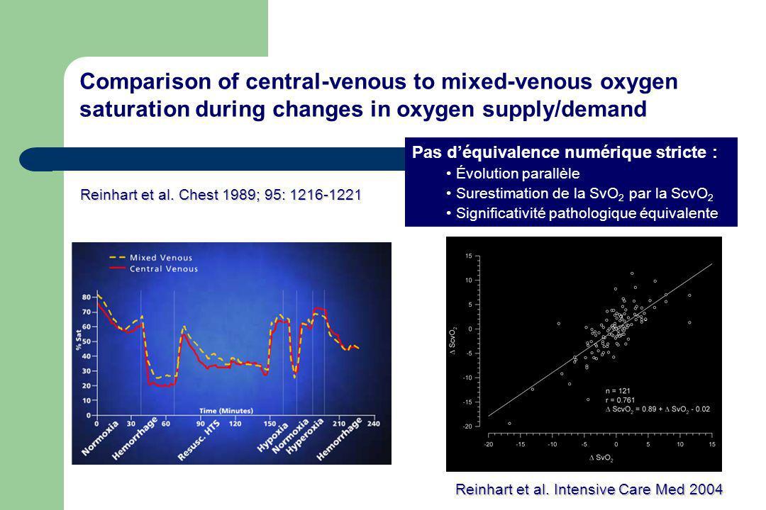 Reinhart et al. Chest 1989; 95: 1216-1221 Comparison of central-venous to mixed-venous oxygen saturation during changes in oxygen supply/demand Pas dé