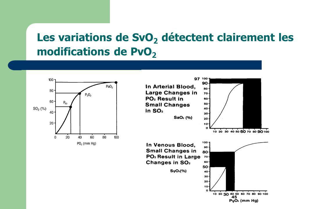 Les variations de SvO 2 détectent clairement les modifications de PvO 2