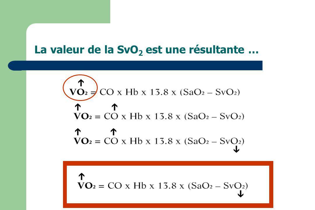 La valeur de la SvO 2 est une résultante …