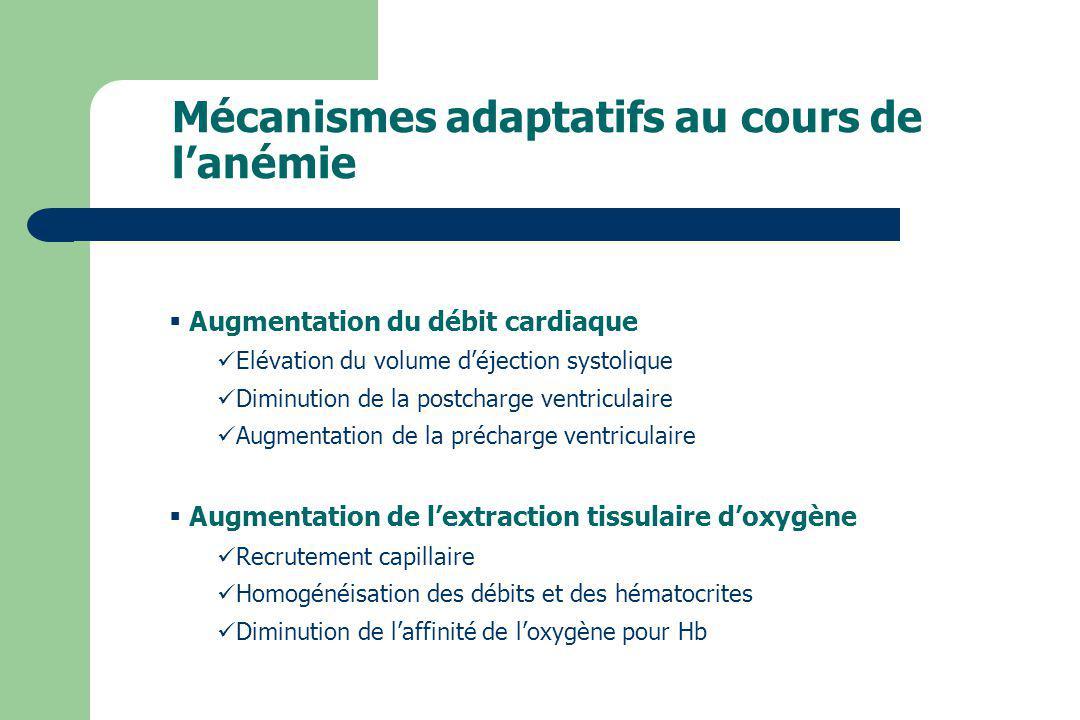 Mécanismes adaptatifs au cours de lanémie Augmentation du débit cardiaque Elévation du volume déjection systolique Diminution de la postcharge ventric