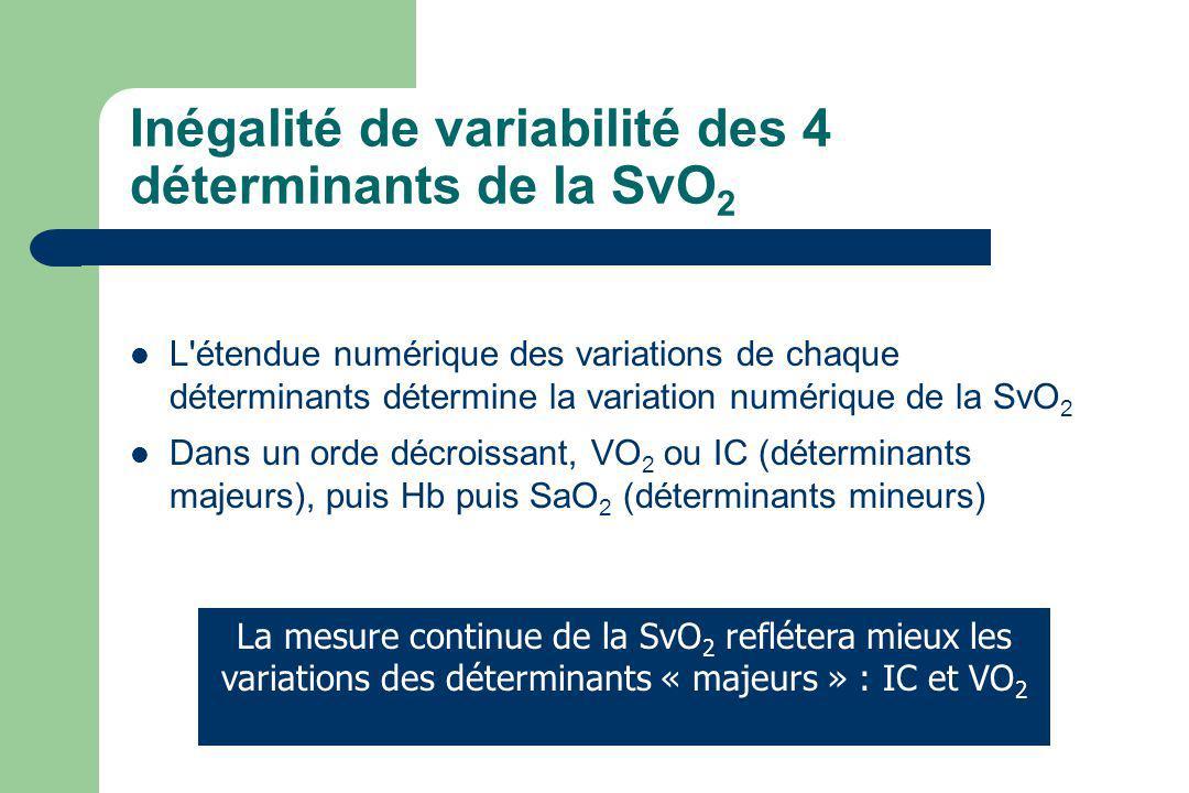 Inégalité de variabilité des 4 déterminants de la SvO 2 L'étendue numérique des variations de chaque déterminants détermine la variation numérique de