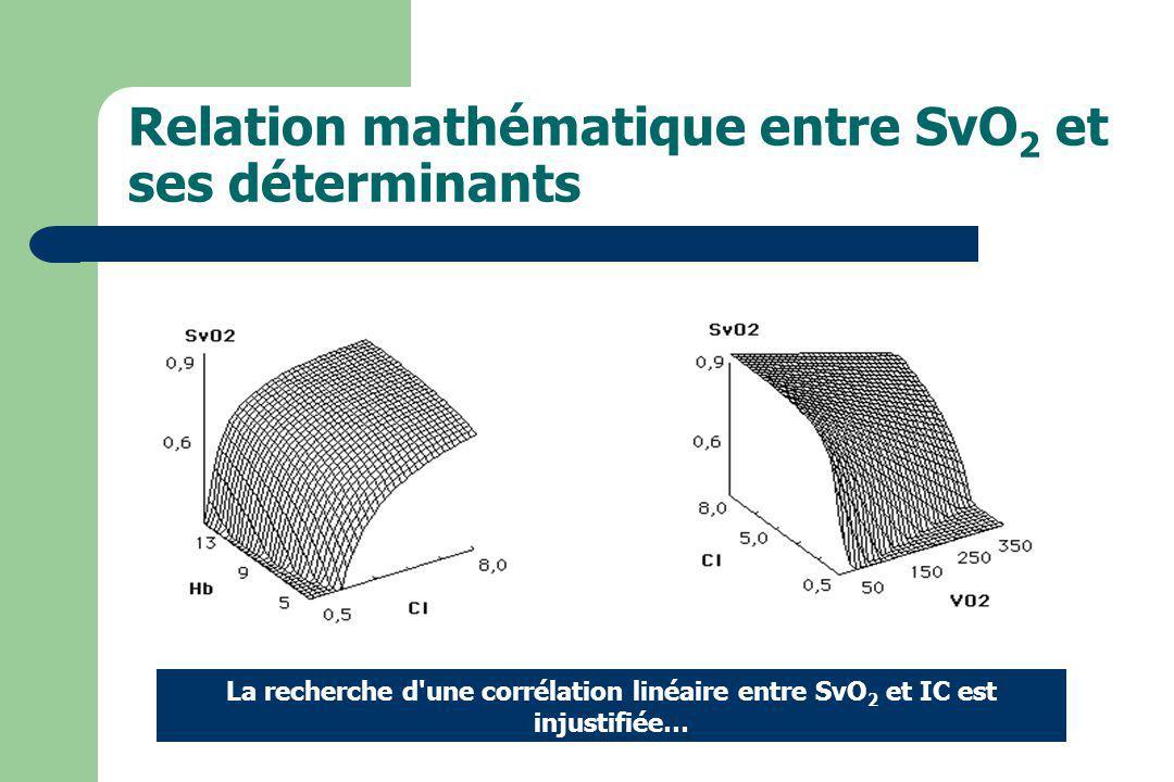 Relation mathématique entre SvO 2 et ses déterminants La recherche d'une corrélation linéaire entre SvO 2 et IC est injustifiée…