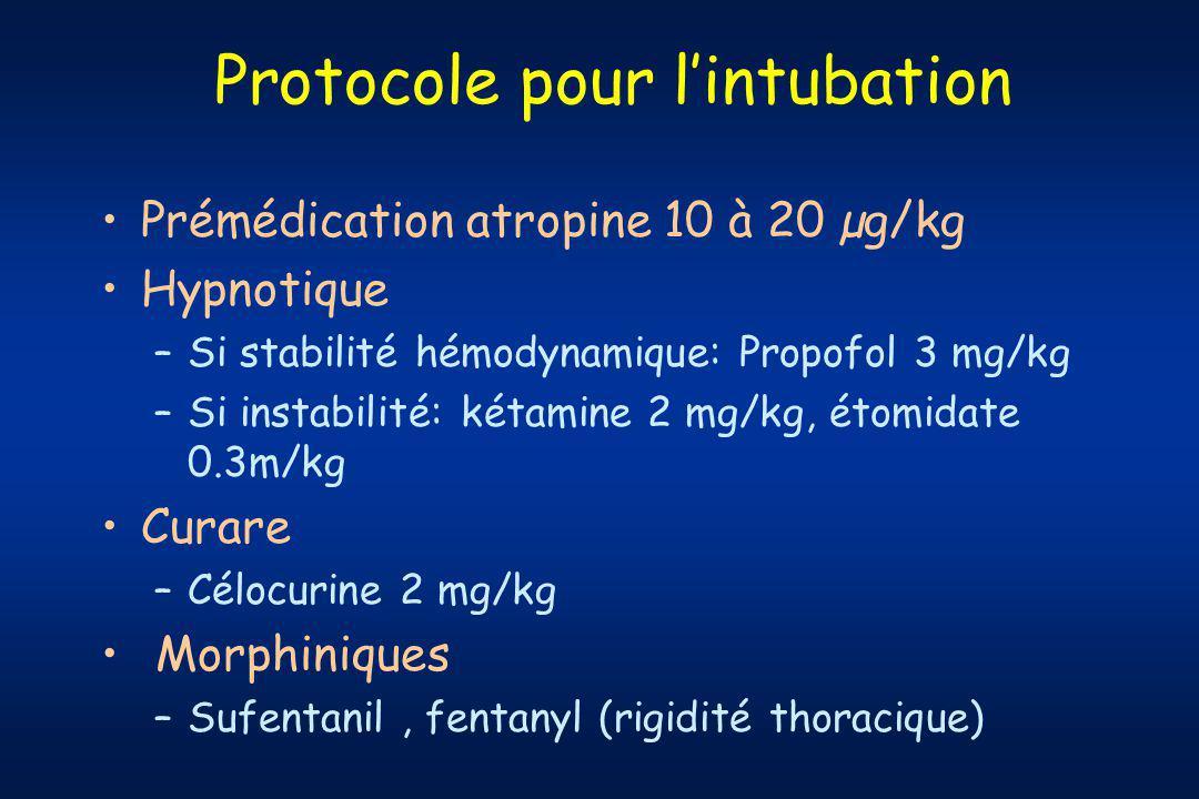 Protocole pour lintubation Prémédication atropine 10 à 20 µg/kg Hypnotique –Si stabilité hémodynamique: Propofol 3 mg/kg –Si instabilité: kétamine 2 mg/kg, étomidate 0.3m/kg Curare –Célocurine 2 mg/kg Morphiniques –Sufentanil, fentanyl (rigidité thoracique)