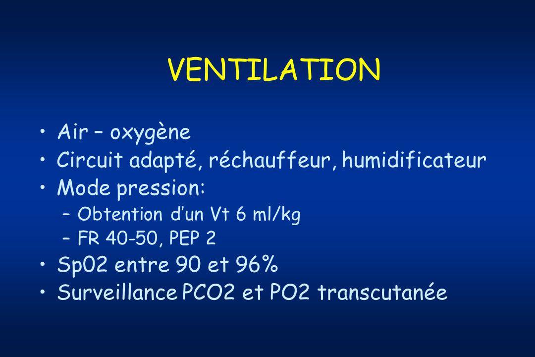 VENTILATION Air – oxygène Circuit adapté, réchauffeur, humidificateur Mode pression: –Obtention dun Vt 6 ml/kg –FR 40-50, PEP 2 Sp02 entre 90 et 96% Surveillance PCO2 et PO2 transcutanée