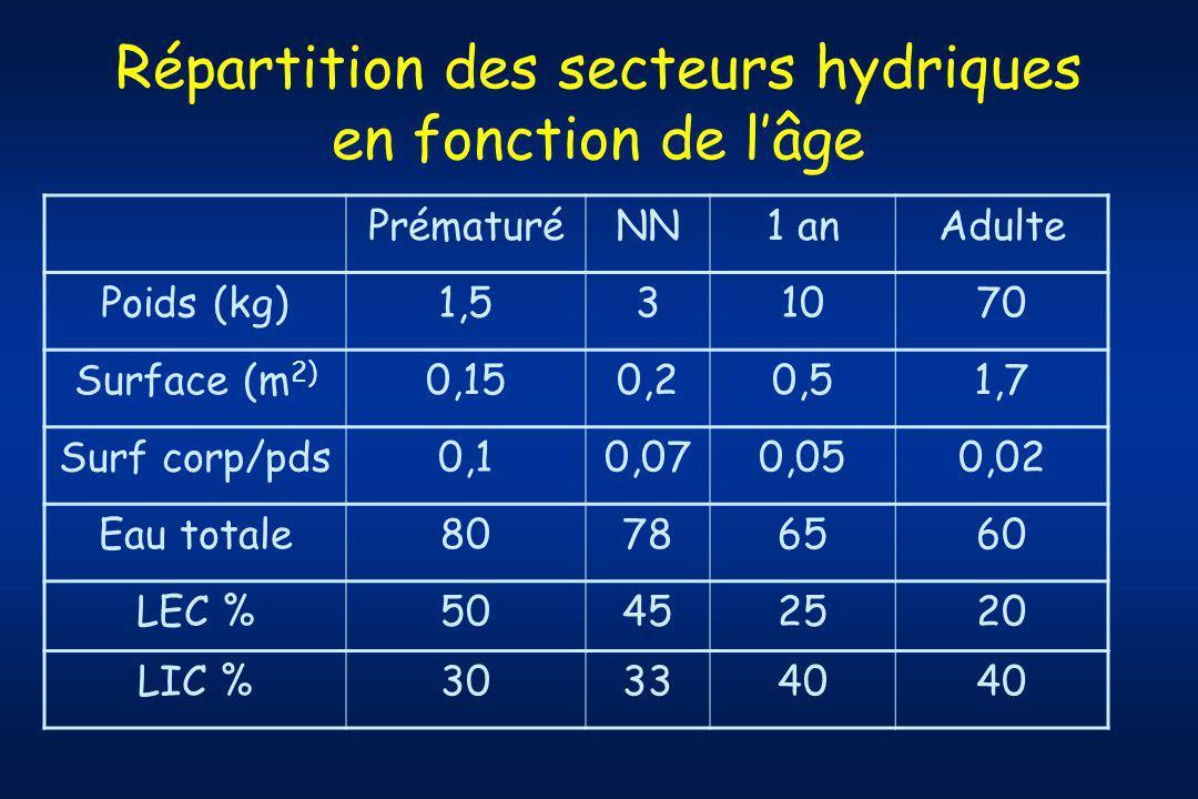 Répartition des secteurs hydriques en fonction de lâge PrématuréNN1 anAdulte Poids (kg)1,531070 Surface (m 2) 0,150,20,51,7 Surf corp/pds0,10,070,050,02 Eau totale80786560 LEC %50452520 LIC %303340