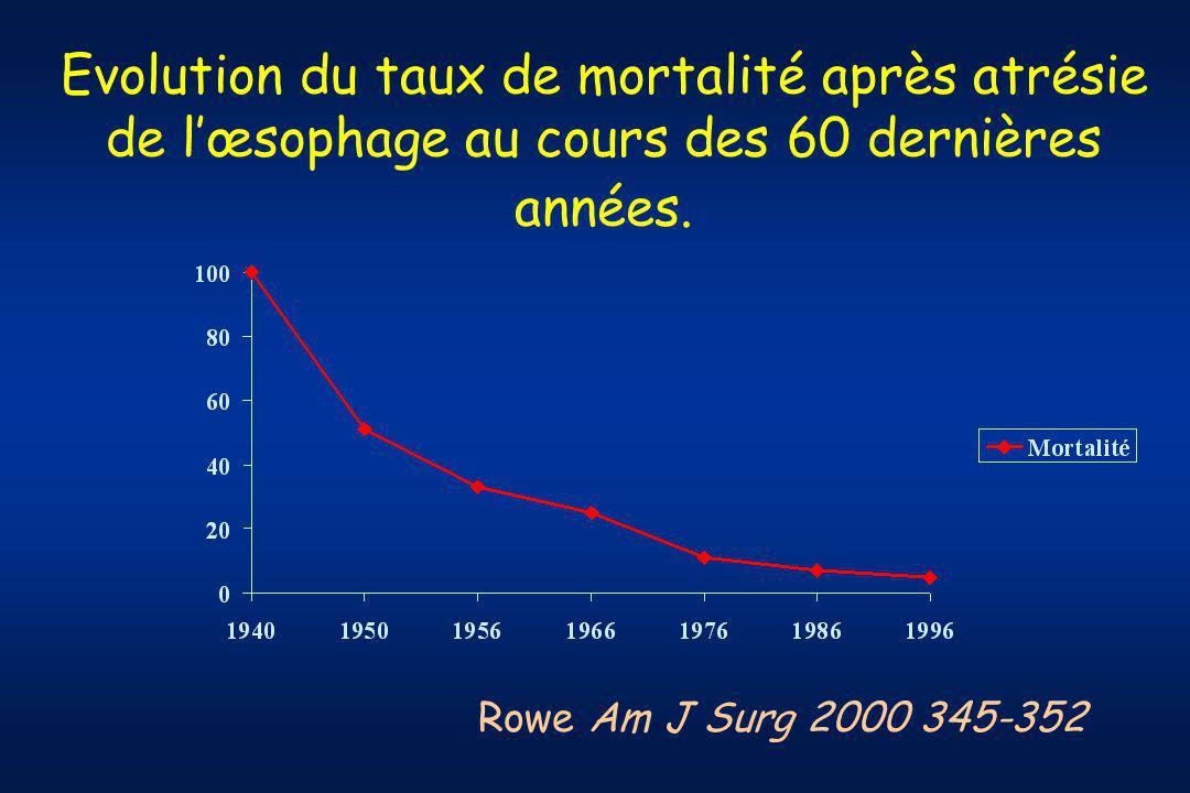 Evolution du taux de mortalité après atrésie de lœsophage au cours des 60 dernières années.