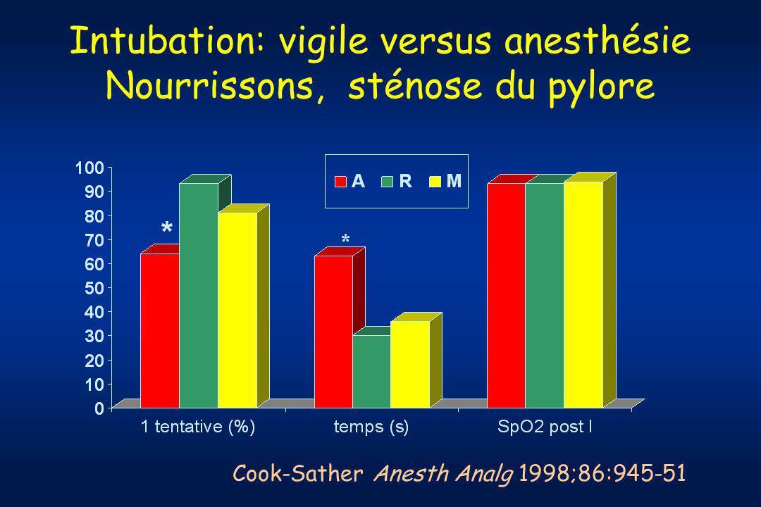 Intubation: vigile versus anesthésie Nourrissons, sténose du pylore Cook-Sather Anesth Analg 1998;86:945-51