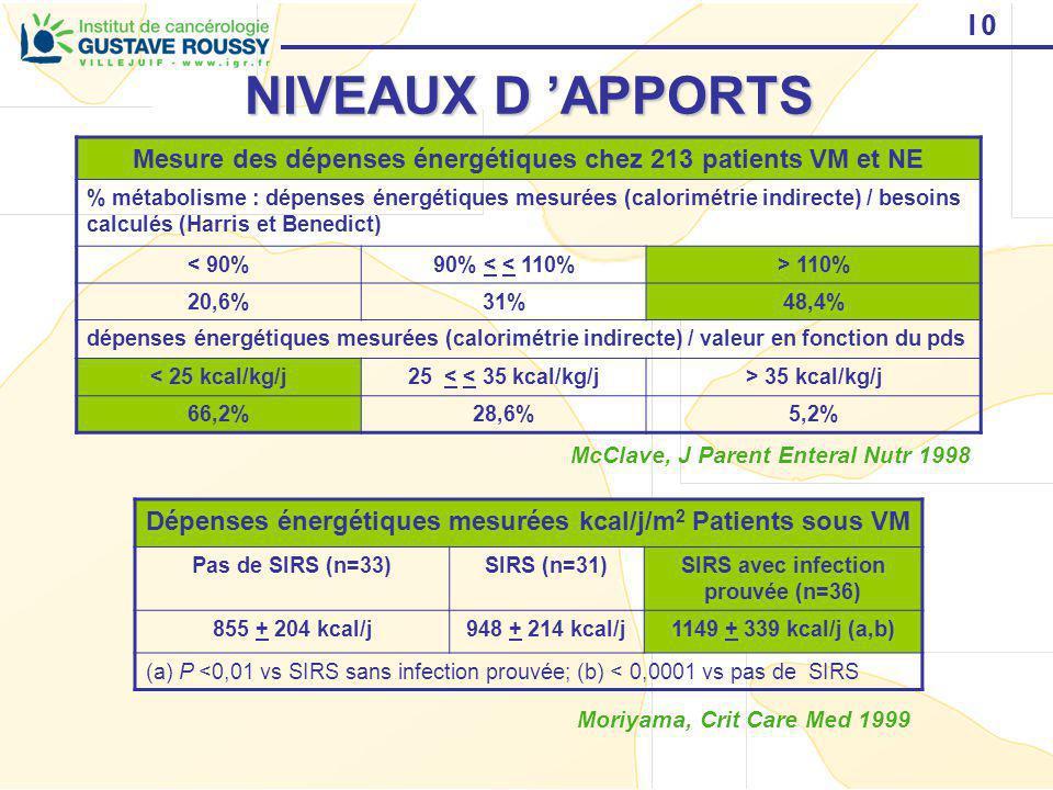10 NIVEAUX D APPORTS Mesure des dépenses énergétiques chez 213 patients VM et NE % métabolisme : dépenses énergétiques mesurées (calorimétrie indirect