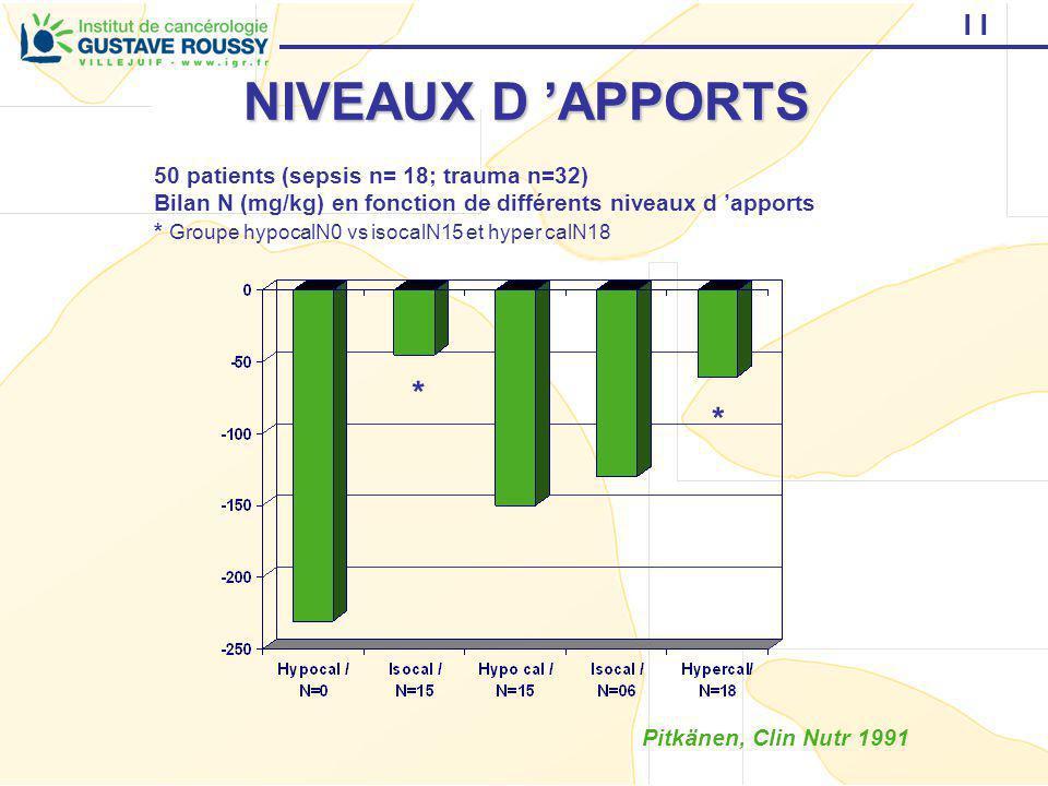 11 NIVEAUX D APPORTS Pitkänen, Clin Nutr 1991 50 patients (sepsis n= 18; trauma n=32) Bilan N (mg/kg) en fonction de différents niveaux d apports * Gr