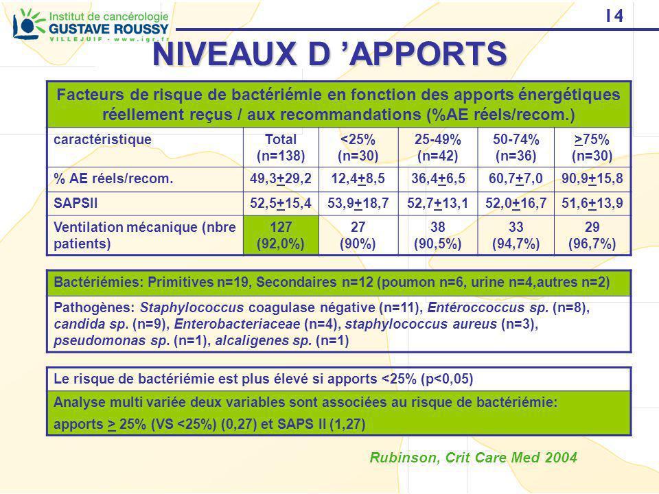 14 NIVEAUX D APPORTS Rubinson, Crit Care Med 2004 Facteurs de risque de bactériémie en fonction des apports énergétiques réellement reçus / aux recomm