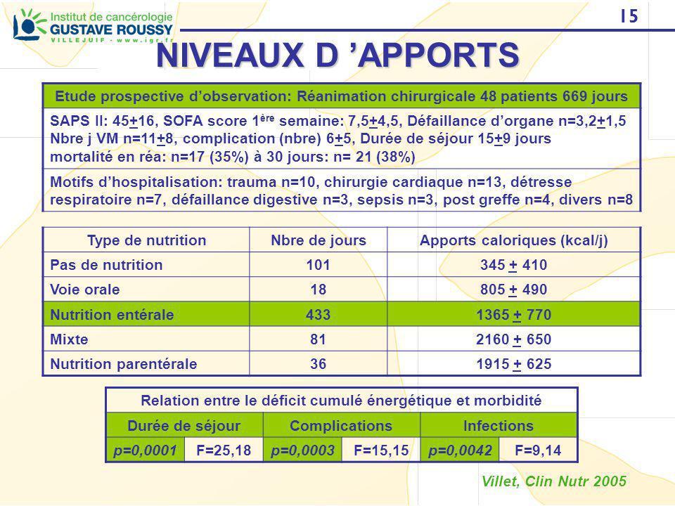 15 NIVEAUX D APPORTS Etude prospective dobservation: Réanimation chirurgicale 48 patients 669 jours SAPS II: 45+16, SOFA score 1 ère semaine: 7,5+4,5,