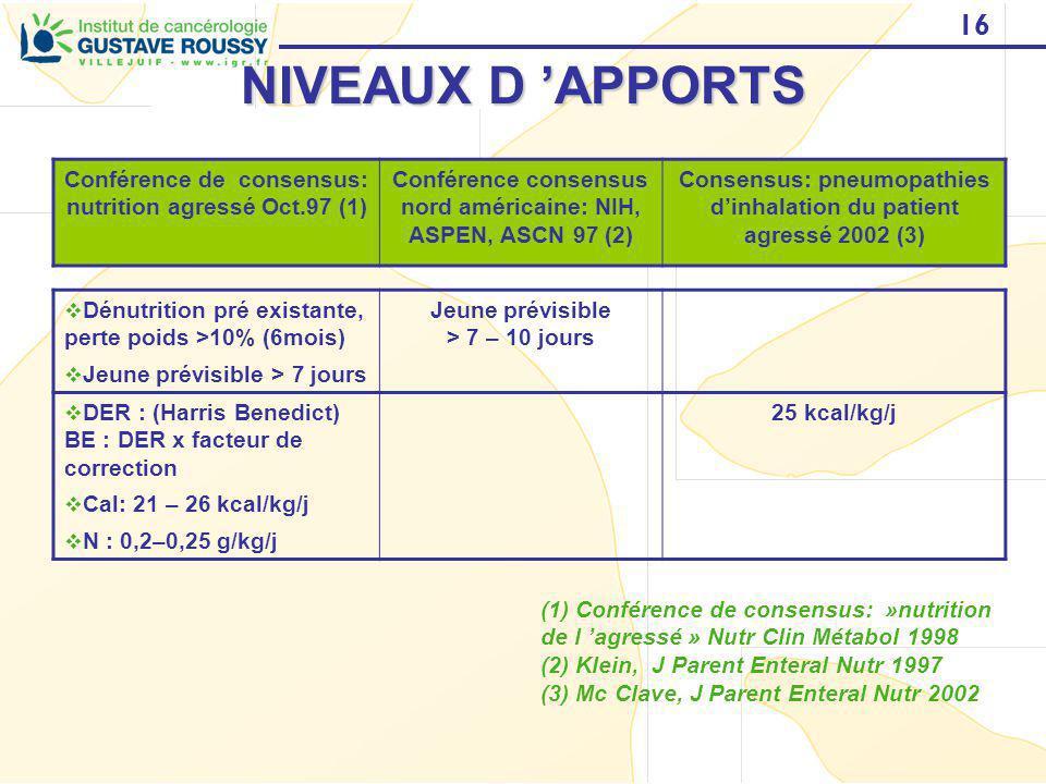 16 NIVEAUX D APPORTS Conférence de consensus: nutrition agressé Oct.97 (1) Conférence consensus nord américaine: NIH, ASPEN, ASCN 97 (2) Consensus: pn
