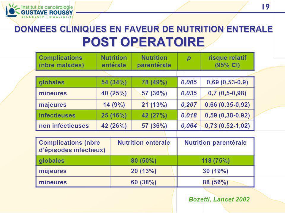 19 DONNEES CLINIQUES EN FAVEUR DE NUTRITION ENTERALE POST OPERATOIRE Complications (nbre malades) Nutrition entérale Nutrition parentérale prisque rel