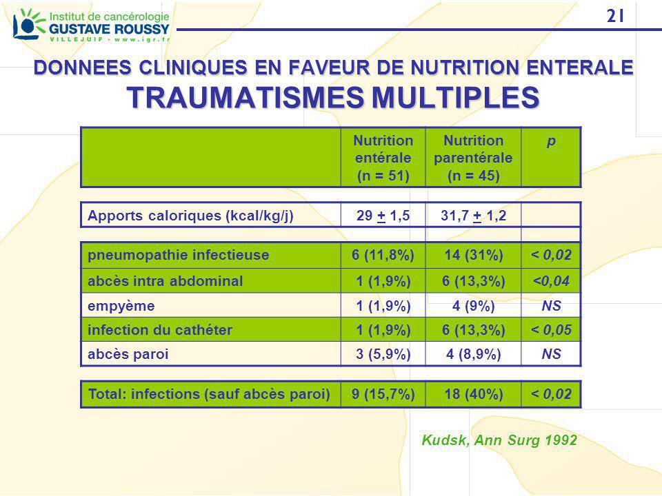 21 DONNEES CLINIQUES EN FAVEUR DE NUTRITION ENTERALE TRAUMATISMES MULTIPLES Nutrition entérale (n = 51) Nutrition parentérale (n = 45) p Apports calor