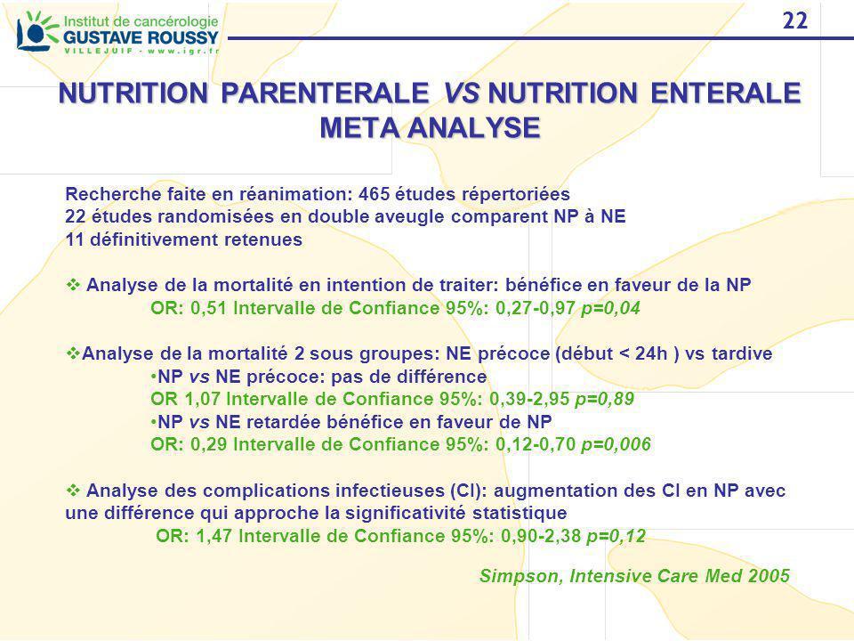 22 NUTRITION PARENTERALE VS NUTRITION ENTERALE META ANALYSE Simpson, Intensive Care Med 2005 Recherche faite en réanimation: 465 études répertoriées 2