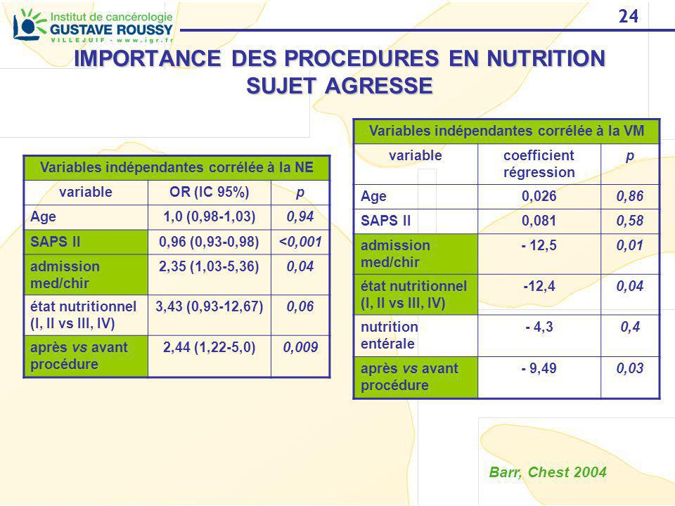 24 IMPORTANCE DES PROCEDURES EN NUTRITION SUJET AGRESSE Barr, Chest 2004 Variables indépendantes corrélée à la NE variableOR (IC 95%)p Age1,0 (0,98-1,