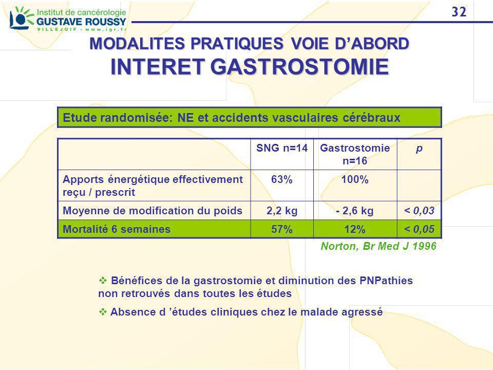 32 MODALITES PRATIQUES VOIE DABORD INTERET GASTROSTOMIE Etude randomisée: NE et accidents vasculaires cérébraux SNG n=14Gastrostomie n=16 p Apports én