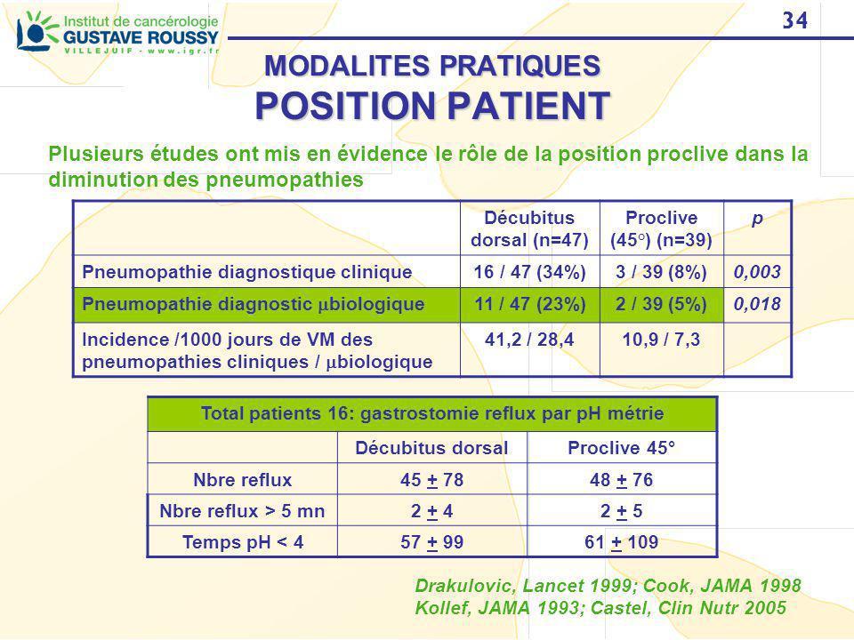 34 MODALITES PRATIQUES POSITION PATIENT Plusieurs études ont mis en évidence le rôle de la position proclive dans la diminution des pneumopathies Drak