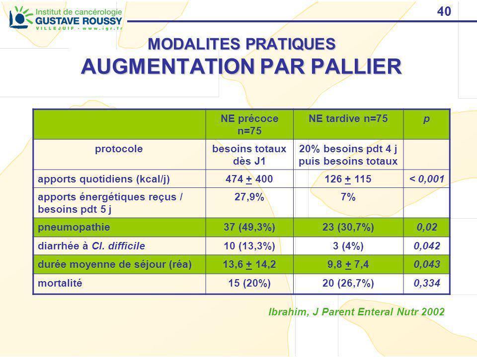 40 MODALITES PRATIQUES AUGMENTATION PAR PALLIER NE précoce n=75 NE tardive n=75p protocolebesoins totaux dès J1 20% besoins pdt 4 j puis besoins totau