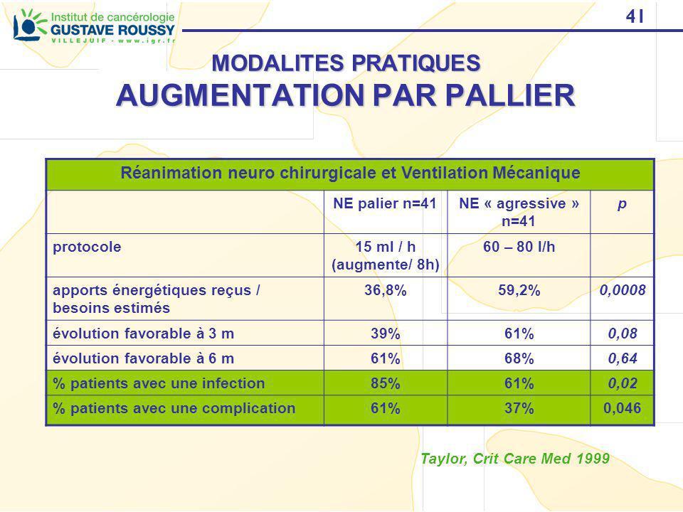 41 MODALITES PRATIQUES AUGMENTATION PAR PALLIER Réanimation neuro chirurgicale et Ventilation Mécanique NE palier n=41NE « agressive » n=41 p protocol