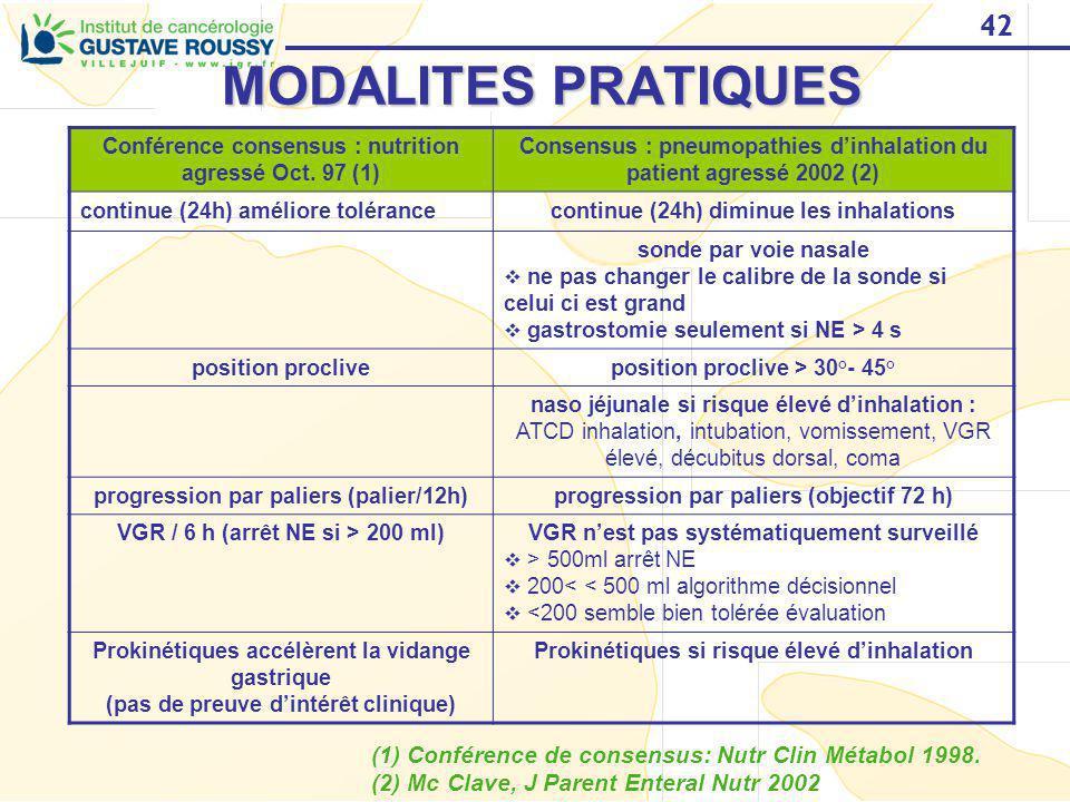 42 MODALITES PRATIQUES Conférence consensus : nutrition agressé Oct. 97 (1) Consensus : pneumopathies dinhalation du patient agressé 2002 (2) continue