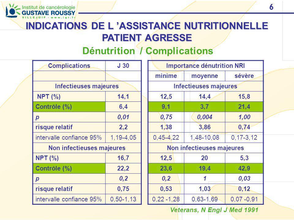 6 INDICATIONS DE L ASSISTANCE NUTRITIONNELLE PATIENT AGRESSE Dénutrition / Complications ComplicationsJ 30Importance dénutrition NRI minimemoyennesévè