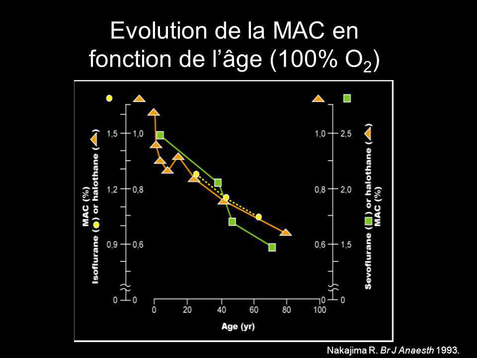 Nakajima R. Br J Anaesth 1993. Evolution de la MAC en fonction de lâge (100% O 2 )