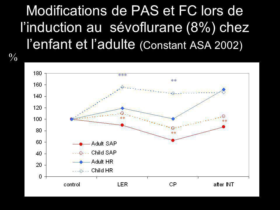 Modifications de PAS et FC lors de linduction au sévoflurane (8%) chez lenfant et ladulte (Constant ASA 2002) ** *** ** %